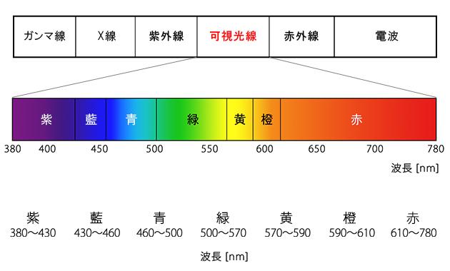 図1 波長の区分図