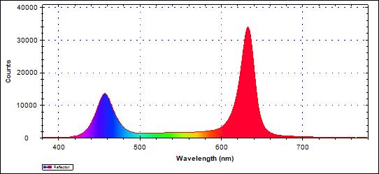 図5 グロースライトAタイプ波長