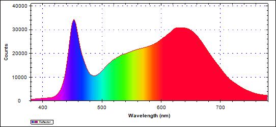 図7 グロースライトDタイプ波長